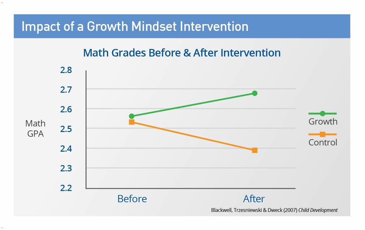 If i practice math will it impact my grade next year?